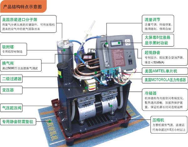 鱼跃制氧机7F-5L型产品图解