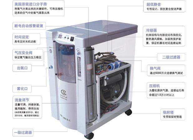 """供应 家用电器 氧气机 鱼跃制氧机7f-3  """"鱼跃""""制氧机7f-3型 技术参数"""