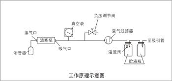 7A-23D电动吸引器 工作原理图
