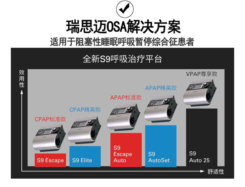 瑞思迈呼吸机S9 Escape Auto 全自动单水平 解决方案