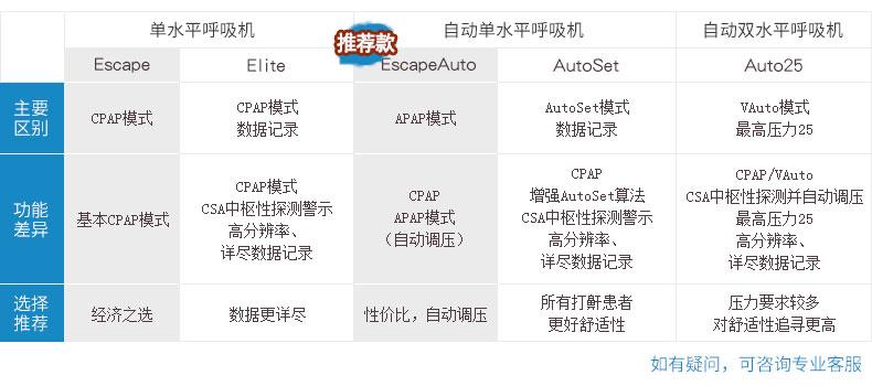 瑞思迈呼吸机S9 Escape Auto 全自动单水平