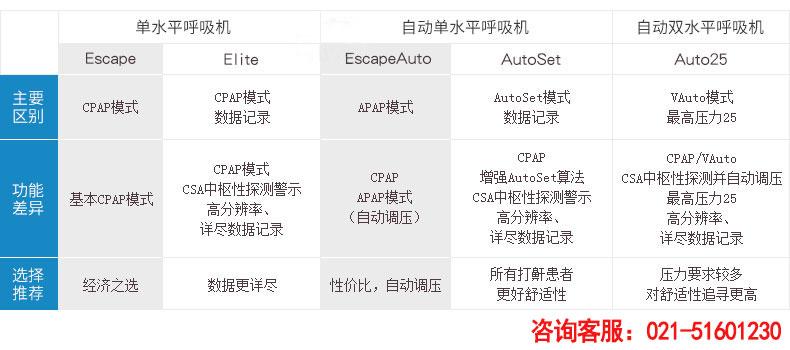 Resmed 瑞思迈呼吸机S9 Autoset 全自动 单水平 治疗睡眠呼吸暂停、打鼾、打呼噜